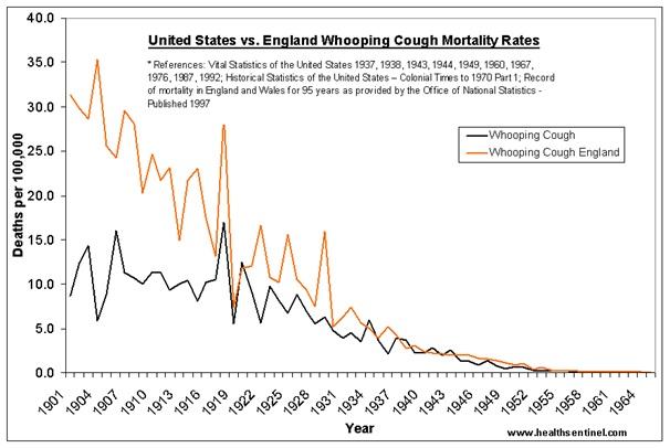 Vaccination rates UK
